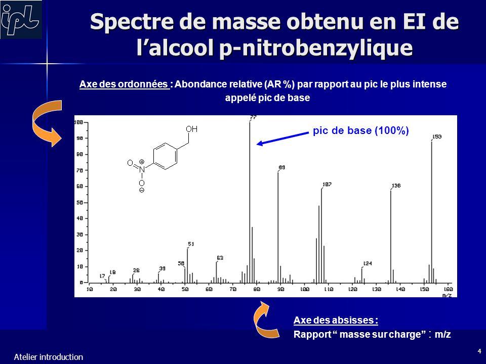 Atelier introduction 4 Spectre de masse obtenu en EI de l'alcool p-nitrobenzylique Axe des ordonnées : Abondance relative (AR %) par rapport au pic le plus intense appelé pic de base Axe des absisses : Rapport masse sur charge : m/z pic de base (100%)