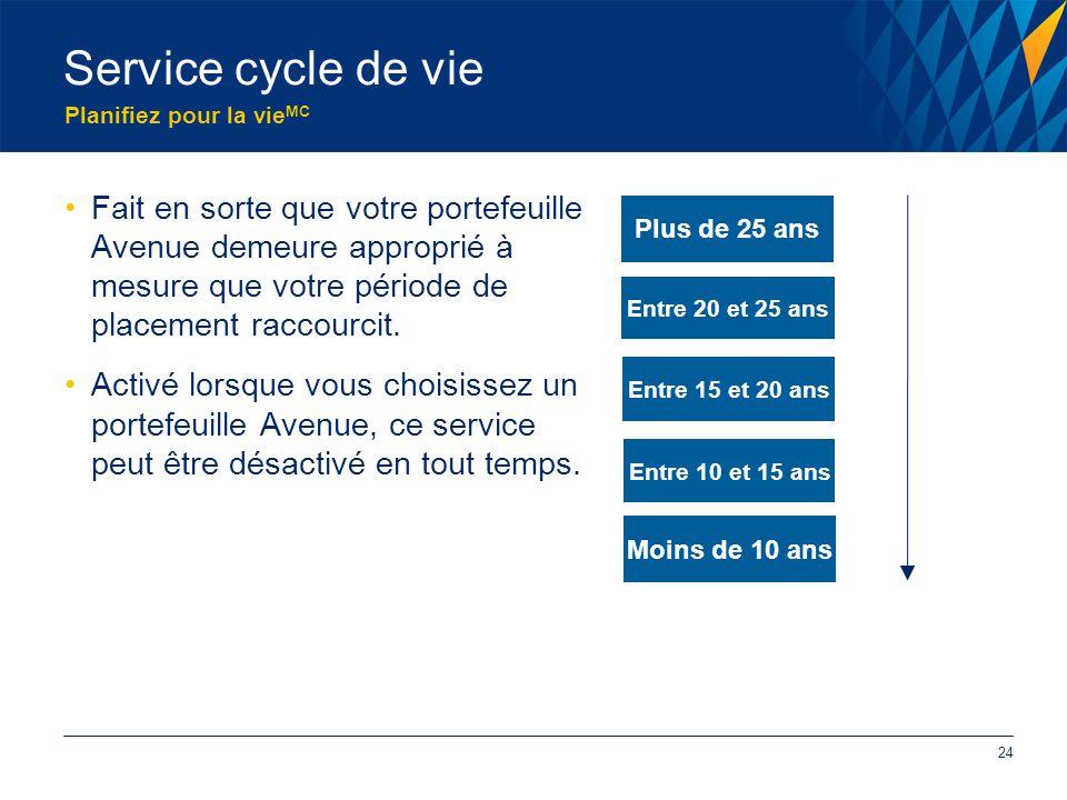 Planifiez pour la vie MC Service cycle de vie Fait en sorte que votre portefeuille Avenue demeure approprié à mesure que votre période de placement raccourcit.