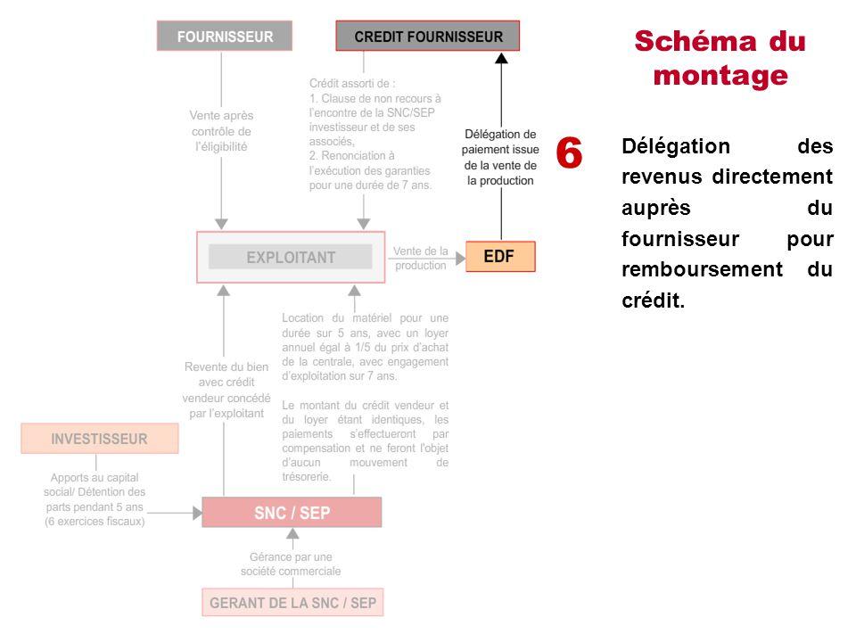 Schéma du montage Délégation des revenus directement auprès du fournisseur pour remboursement du crédit. 6