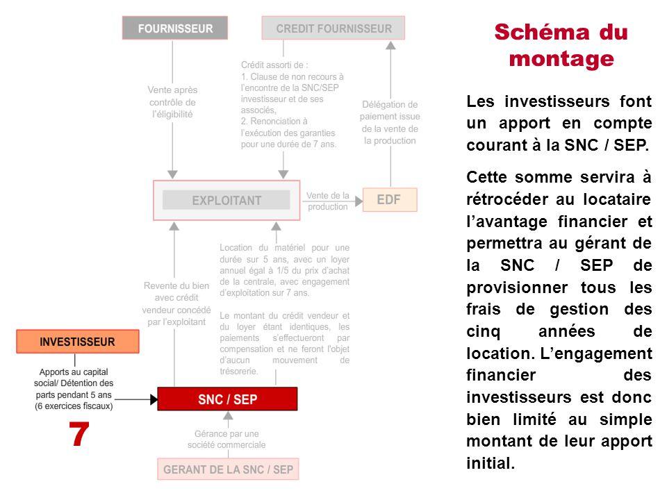 Schéma du montage Les investisseurs font un apport en compte courant à la SNC / SEP. Cette somme servira à rétrocéder au locataire l'avantage financie