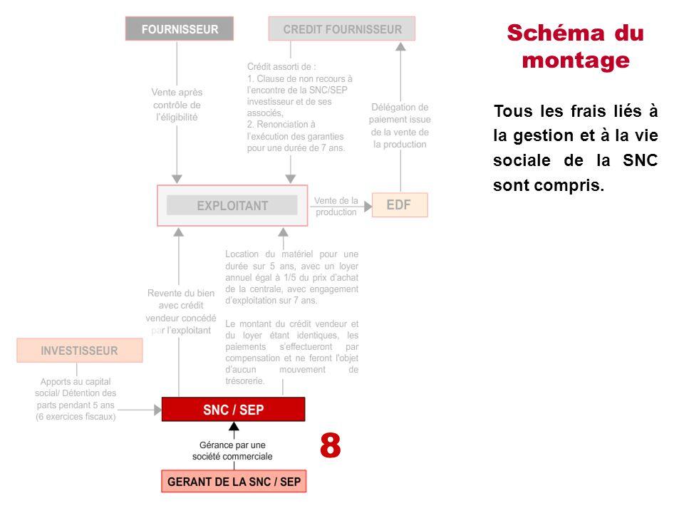 Schéma du montage Tous les frais liés à la gestion et à la vie sociale de la SNC sont compris. 8