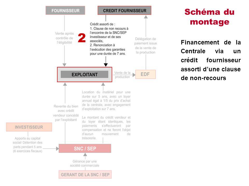 Schéma du montage Financement de la Centrale via un crédit fournisseur assorti d'une clause de non-recours 2