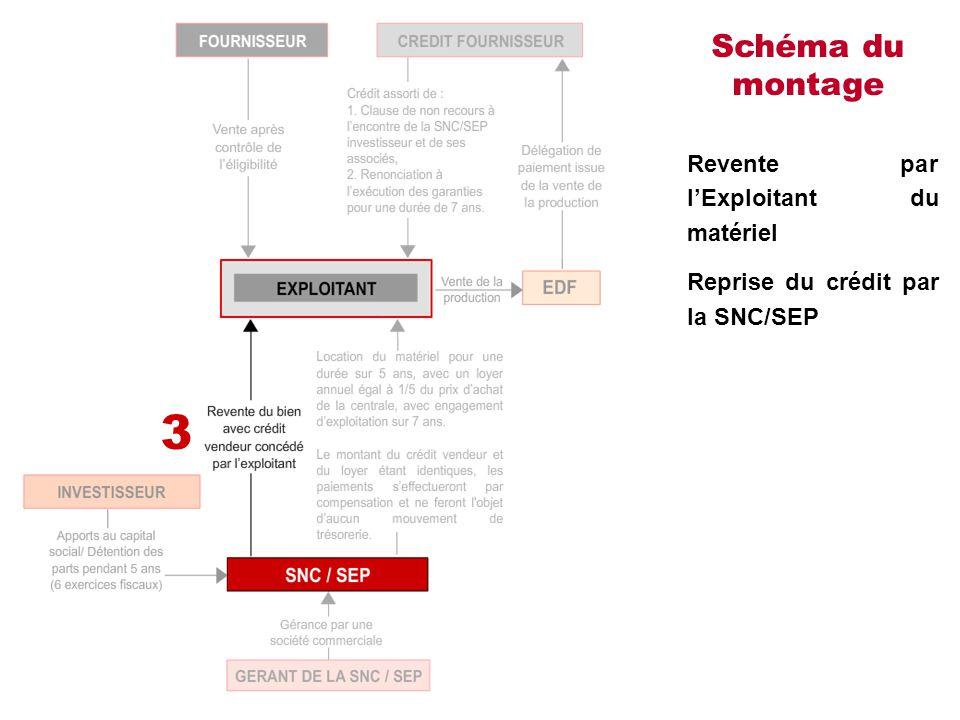 Schéma du montage Revente par l'Exploitant du matériel Reprise du crédit par la SNC/SEP 3