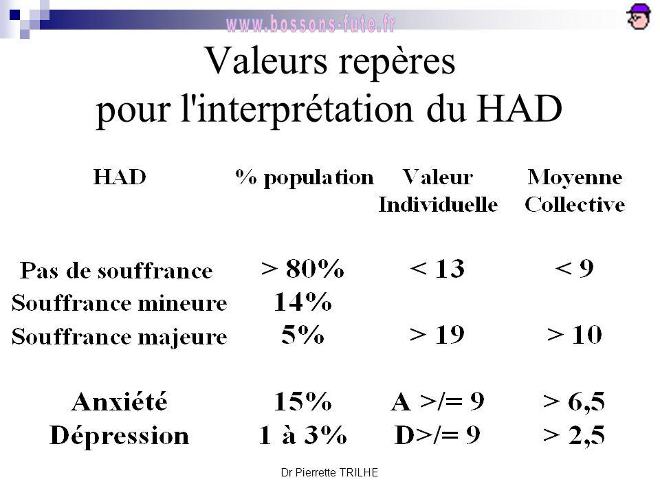 Dr Pierrette TRILHE Valeurs repères pour l'interprétation du HAD