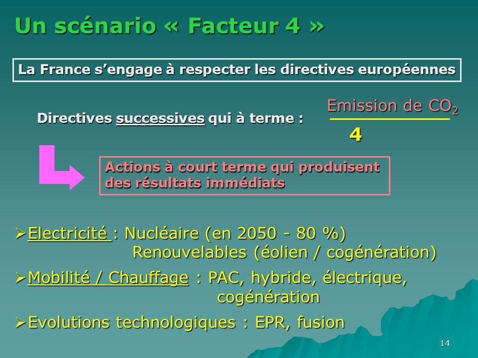 14 Un scénario « Facteur 4 » La France s'engage à respecter les directives européennes Directives successives qui à terme : Emission de CO 2 4 Actions