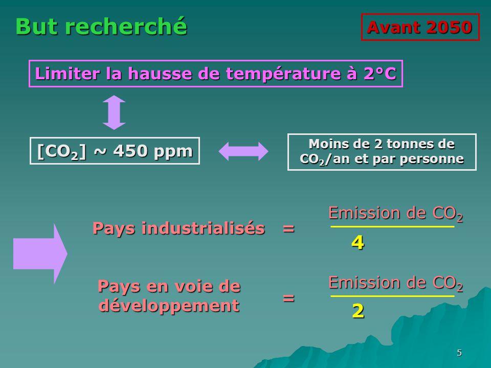5 But recherché Limiter la hausse de température à 2°C [CO 2 ] ~ 450 ppm Moins de 2 tonnes de CO 2 /an et par personne Pays industrialisés = Pays en v