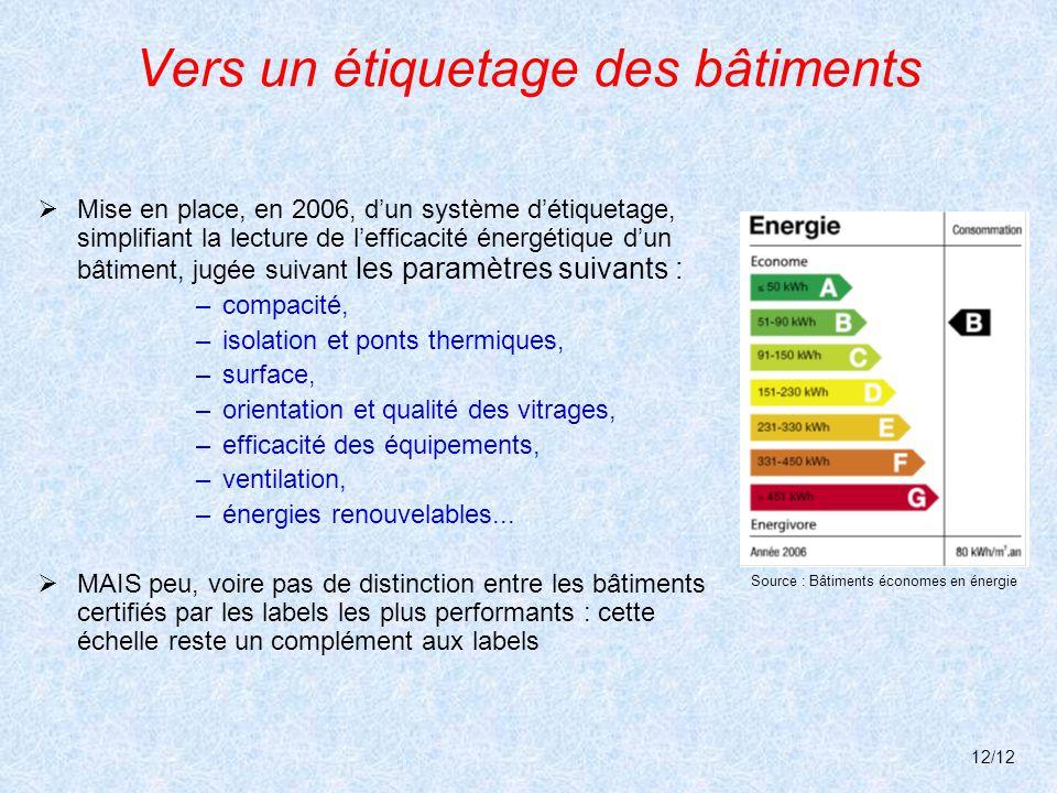 Vers un étiquetage des bâtiments  Mise en place, en 2006, d'un système d'étiquetage, simplifiant la lecture de l'efficacité énergétique d'un bâtiment, jugée suivant les paramètres suivants : –compacité, –isolation et ponts thermiques, –surface, –orientation et qualité des vitrages, –efficacité des équipements, –ventilation, –énergies renouvelables...