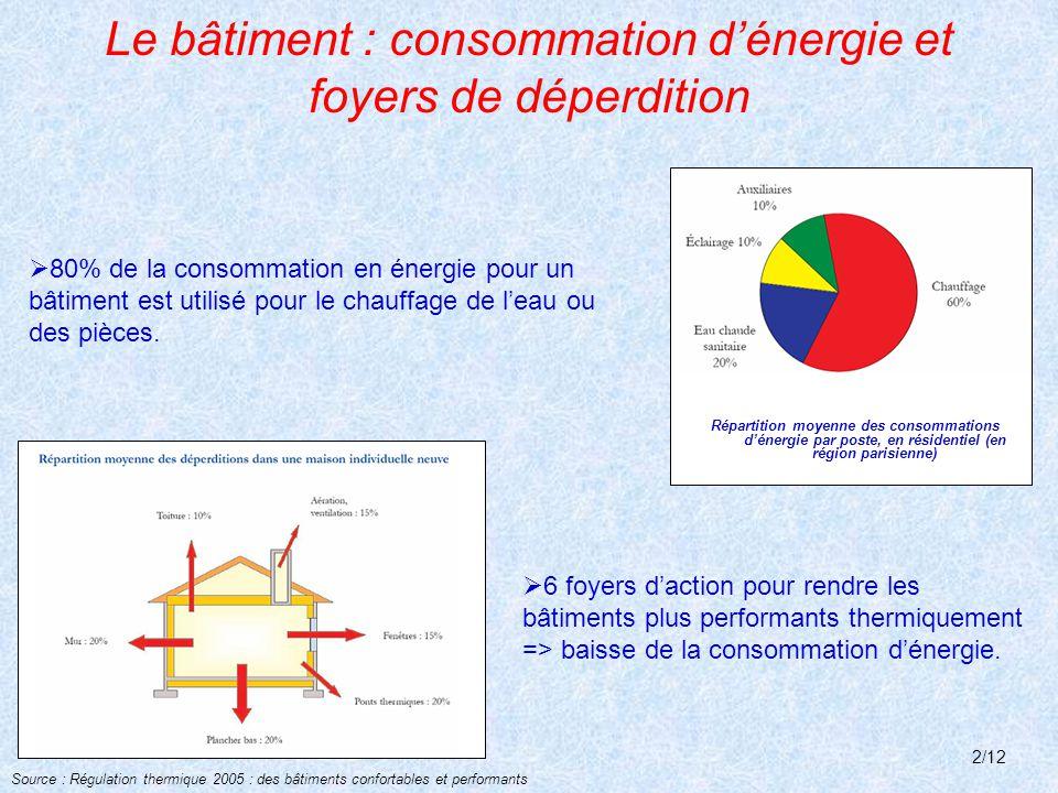 Le bâtiment : consommation d'énergie et foyers de déperdition Répartition moyenne des consommations d'énergie par poste, en résidentiel (en région parisienne) Source : Régulation thermique 2005 : des bâtiments confortables et performants  80% de la consommation en énergie pour un bâtiment est utilisé pour le chauffage de l'eau ou des pièces.