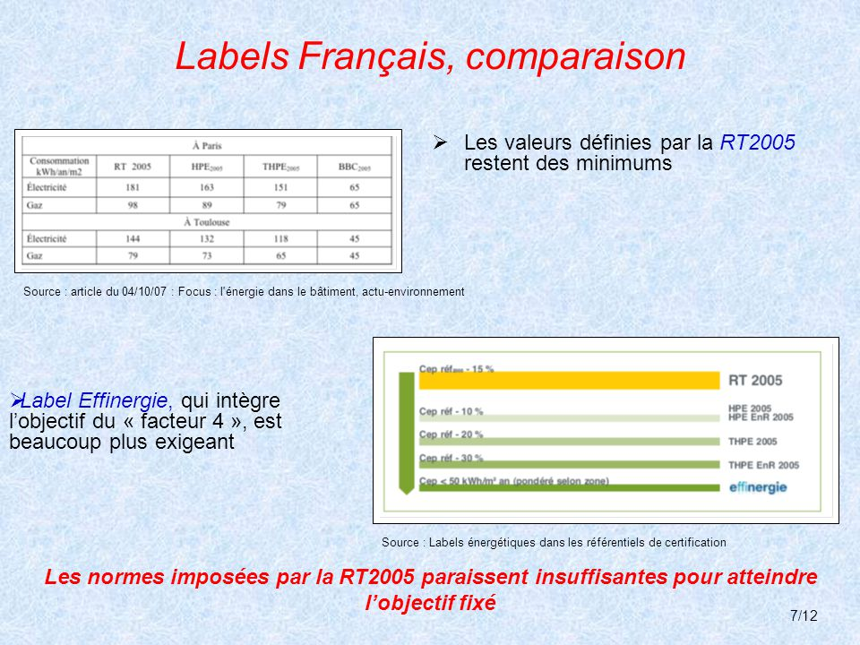 Labels Européens – Label Passiv Haus Label d'origine Allemande, géré par le Passiv Institute (fondé en 1996) : bâtiment passif  bâtiment passif → besoin en chaleur de 15kW/an/m² Utilisation de la chaleur issue du rayonnement solaire pour les besoins en chauffage : systèmes dit « passifs » : il n y a pas ou peu de production de chaleur « électrique »  MAIS surcoût de 5 à 12% Consommation en énergie de chauffage réduite de 80% par rapport à la norme Allemande, et 85% par rapport à la RT2005 Source : Présentation Française du site http://www.passivhaus.de 8/12