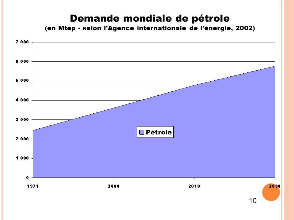 Demande mondiale de pétrole (en Mtep - selon l'Agence internationale de l'énergie, 2002) 10