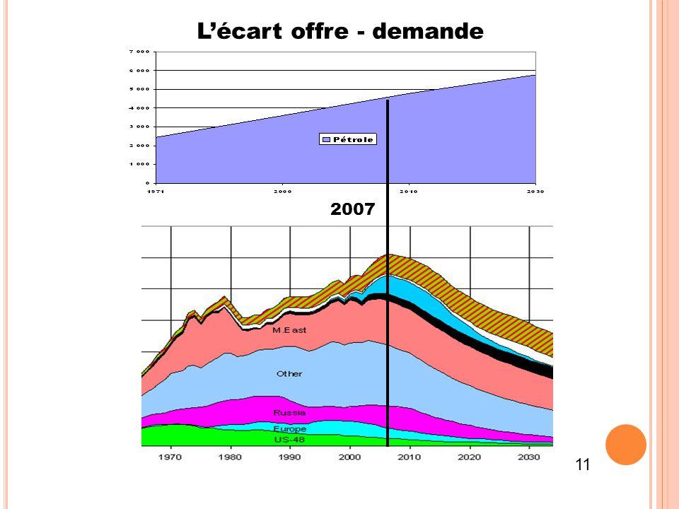 2007 L'écart offre - demande 11