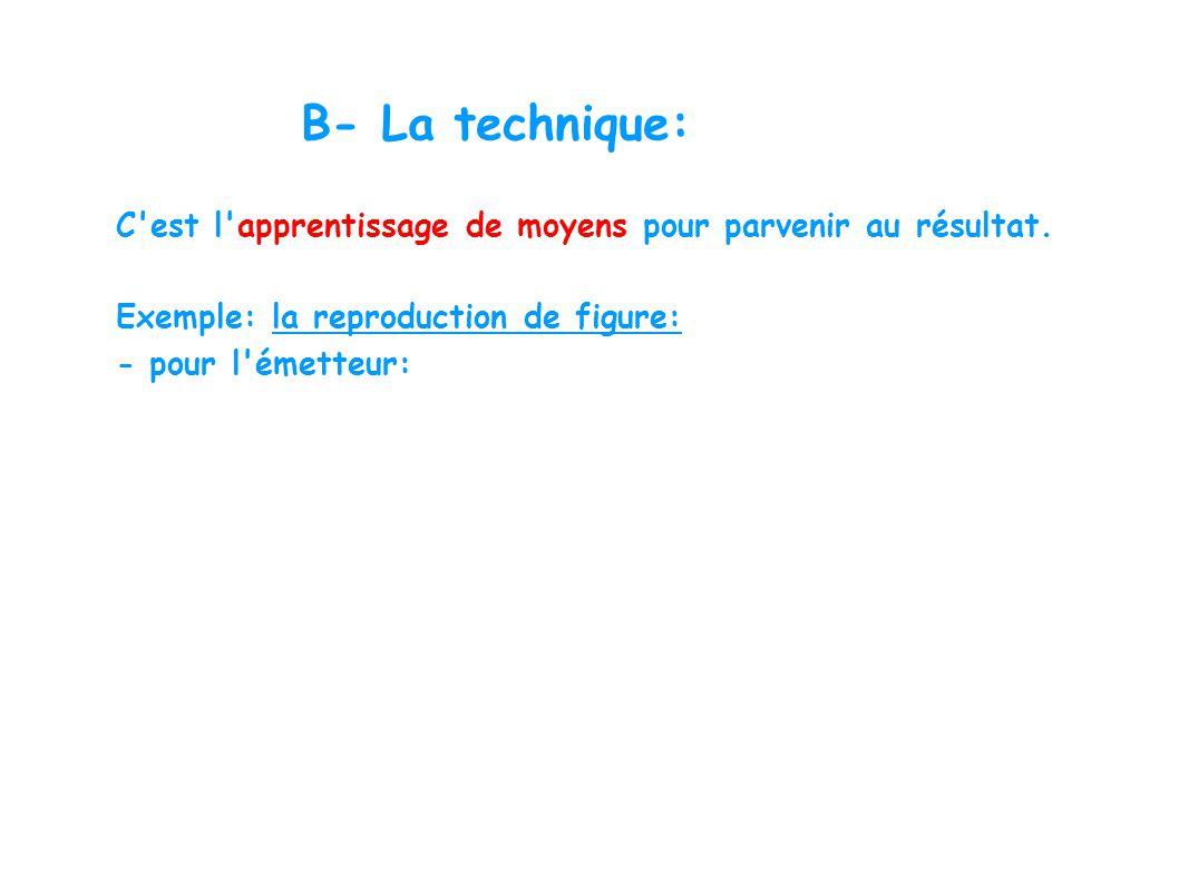 B- La technique: C'est l'apprentissage de moyens pour parvenir au résultat. Exemple: la reproduction de figure: - pour l'émetteur:
