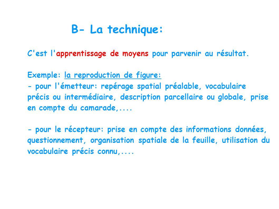 B- La technique: C'est l'apprentissage de moyens pour parvenir au résultat. Exemple: la reproduction de figure: - pour l'émetteur: repérage spatial pr