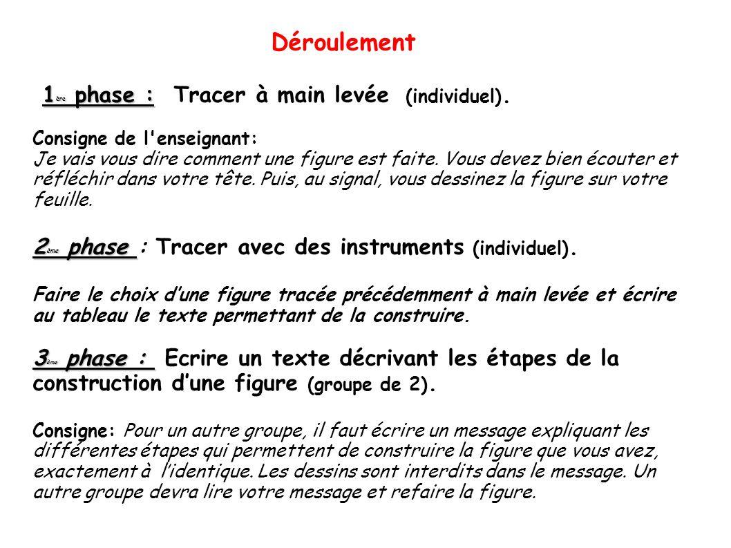 4 ème phase : 4 ème phase : Construire une figure à partir d'un texte décrivant ses propriétés ( groupes de 2).
