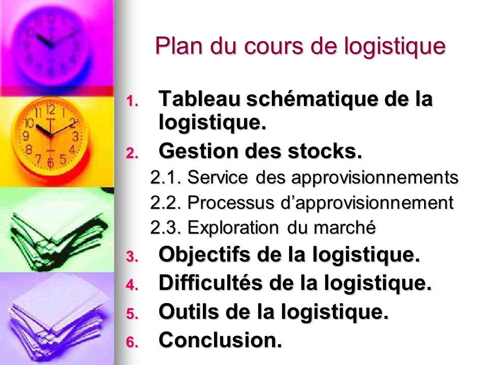 Plan du cours de logistique 1. Tableau schématique de la logistique. 2. Gestion des stocks. 2.1. Service des approvisionnements 2.2. Processus d'appro