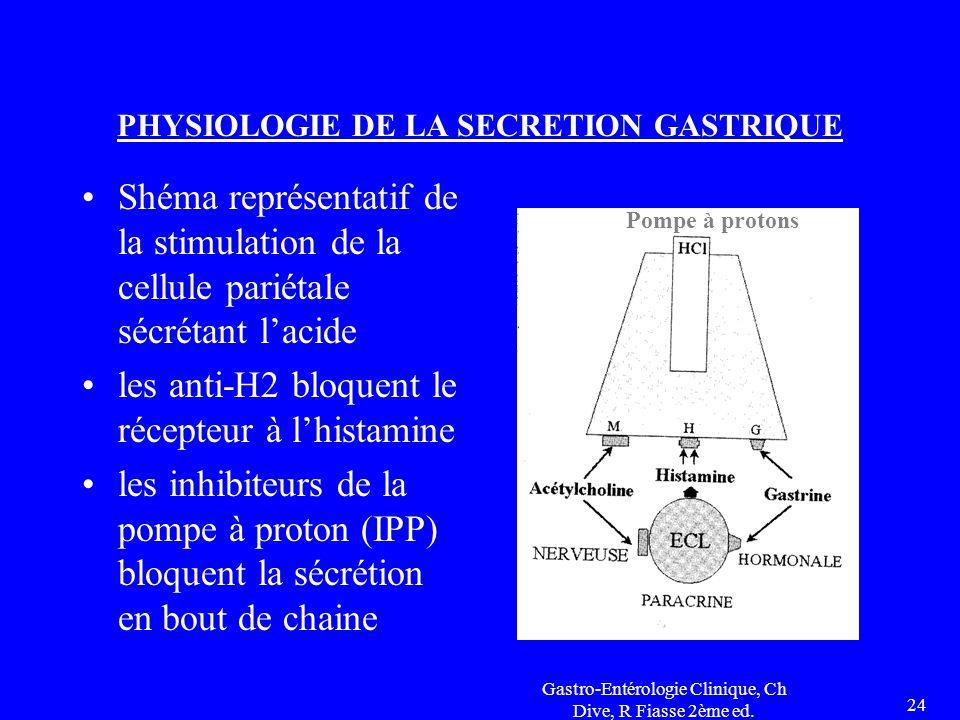 Gastro-Entérologie Clinique, Ch Dive, R Fiasse 2ème ed. 24 PHYSIOLOGIE DE LA SECRETION GASTRIQUE Shéma représentatif de la stimulation de la cellule p