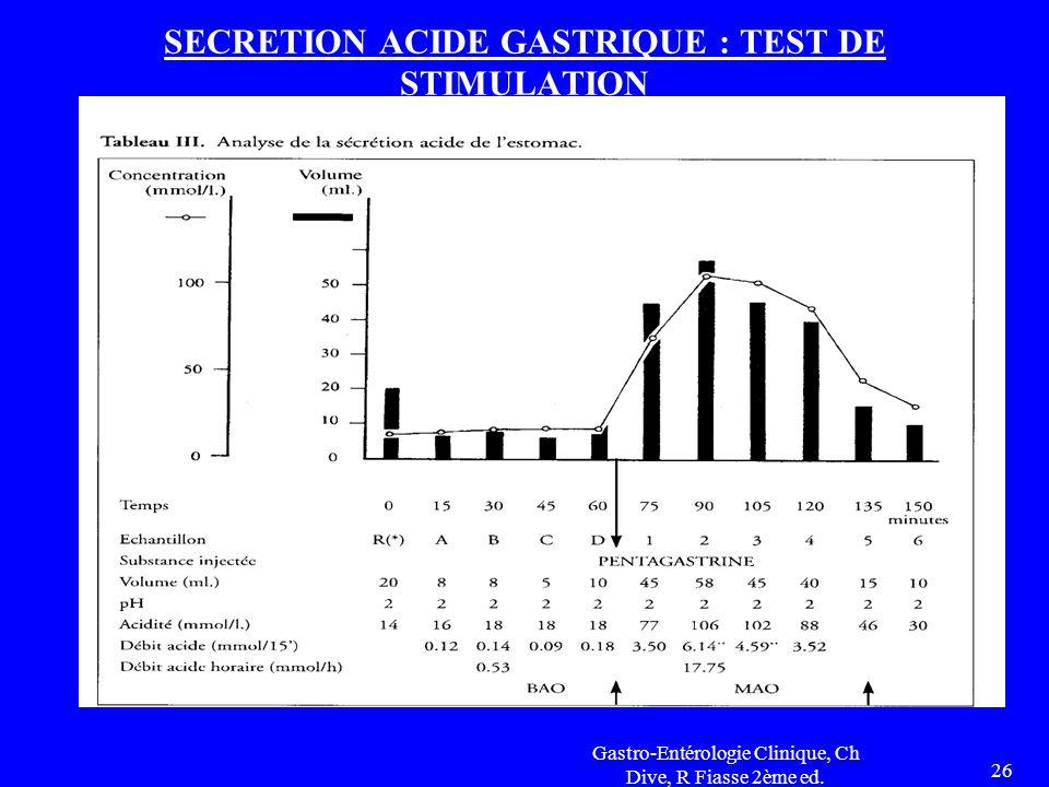Gastro-Entérologie Clinique, Ch Dive, R Fiasse 2ème ed. 26 SECRETION ACIDE GASTRIQUE : TEST DE STIMULATION