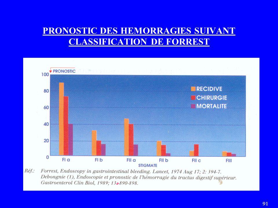 91 PRONOSTIC DES HEMORRAGIES SUIVANT CLASSIFICATION DE FORREST