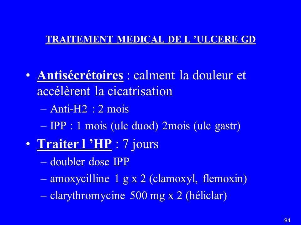 94 TRAITEMENT MEDICAL DE L 'ULCERE GD Antisécrétoires : calment la douleur et accélèrent la cicatrisation –Anti-H2 : 2 mois –IPP : 1 mois (ulc duod) 2