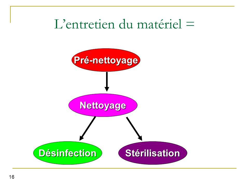 16 L'entretien du matériel = Nettoyage DésinfectionStérilisation Pré-nettoyage