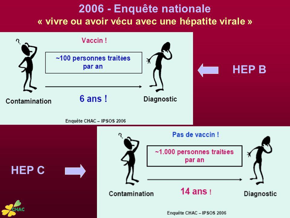 2006 - Enquête nationale « vivre ou avoir vécu avec une hépatite virale » HEP B HEP C