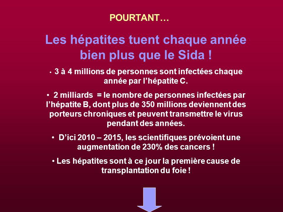 Les hépatites tuent chaque année bien plus que le Sida .