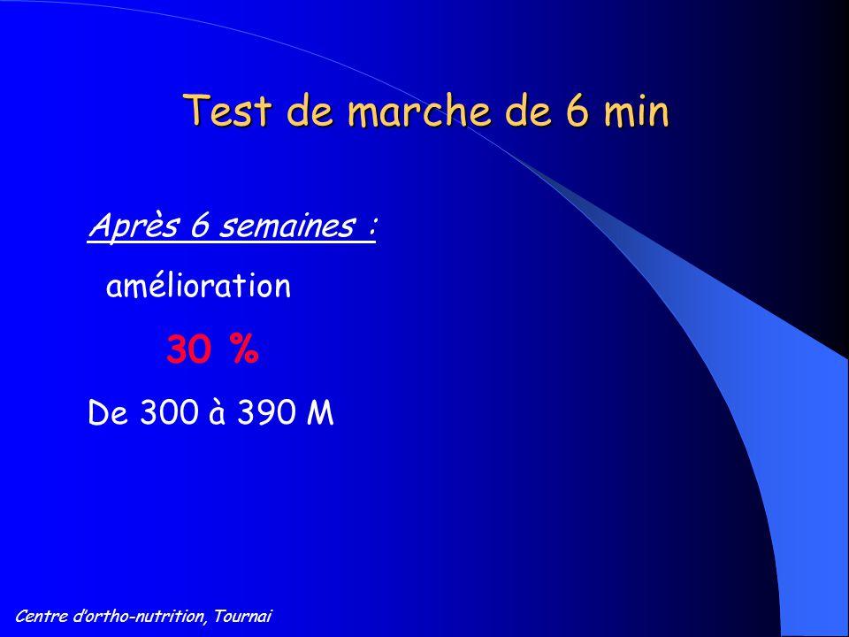 Centre d'ortho-nutrition, Tournai Test de marche de 6 min Après 6 semaines : amélioration 30 % De 300 à 390 M