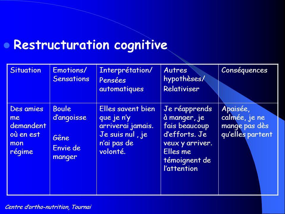 Centre d'ortho-nutrition, Tournai Restructuration cognitive SituationEmotions/ Sensations Interprétation/ Pensées automatiques Autres hypothèses/ Rela