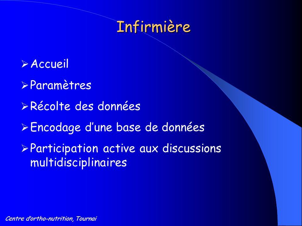 Infirmière  Accueil  Paramètres  Récolte des données  Encodage d'une base de données  Participation active aux discussions multidisciplinaires