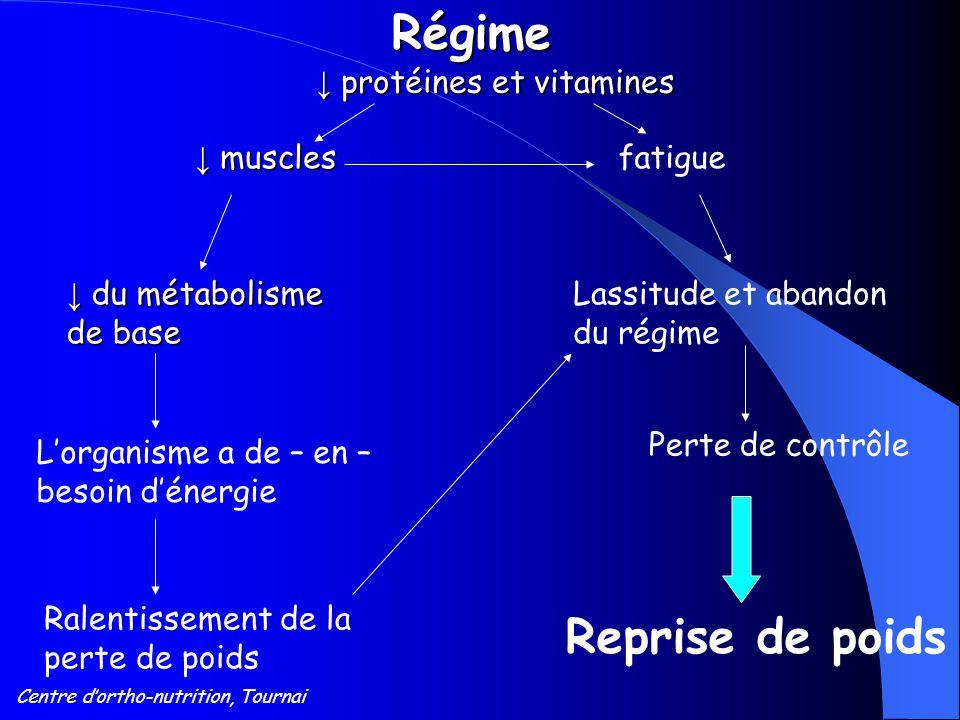 Centre d'ortho-nutrition, TournaiRégime ↓ protéines et vitamines ↓ muscles fatigue ↓ du métabolisme de base Lassitude et abandon du régime L'organisme