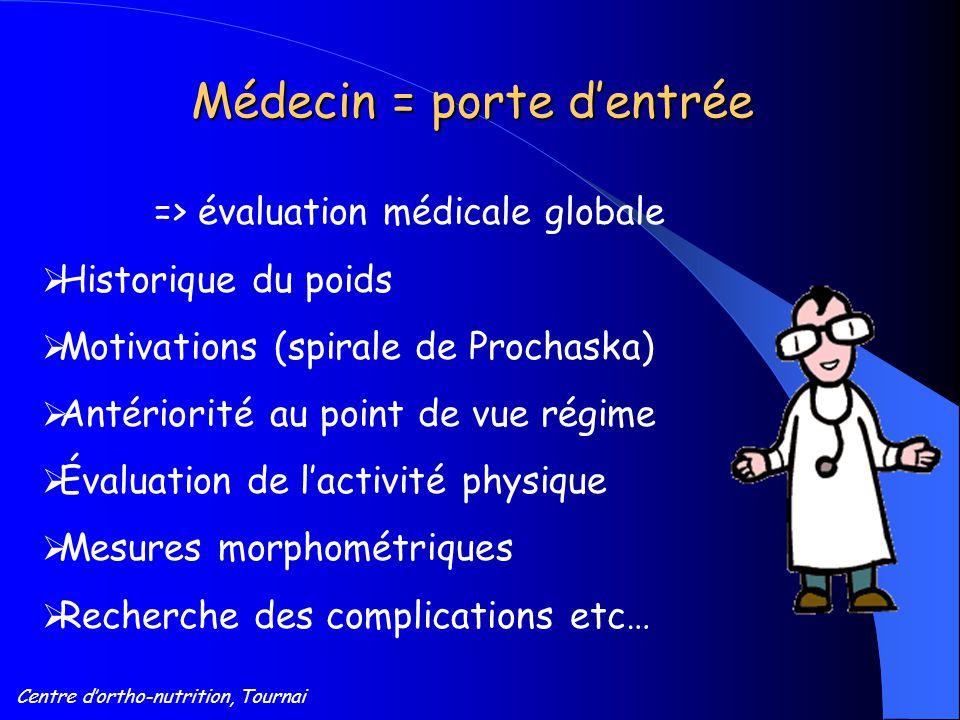 Centre d'ortho-nutrition, Tournai Médecin = porte d'entrée => évaluation médicale globale  Historique du poids  Motivations (spirale de Prochaska) 