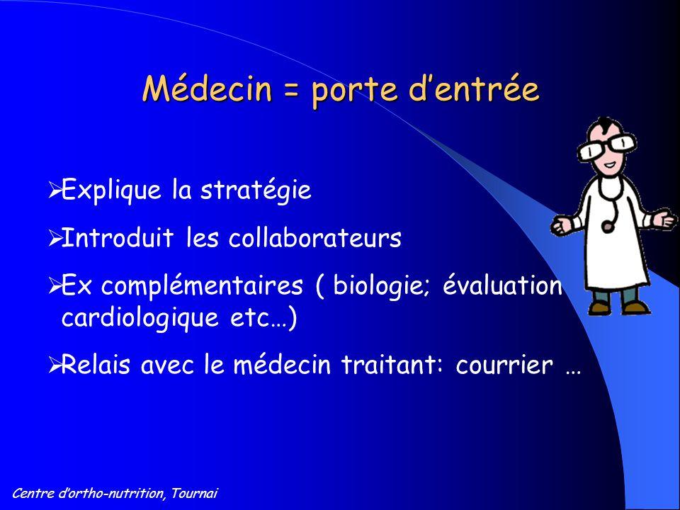 Centre d'ortho-nutrition, Tournai Médecin = porte d'entrée  Explique la stratégie  Introduit les collaborateurs  Ex complémentaires ( biologie; éva