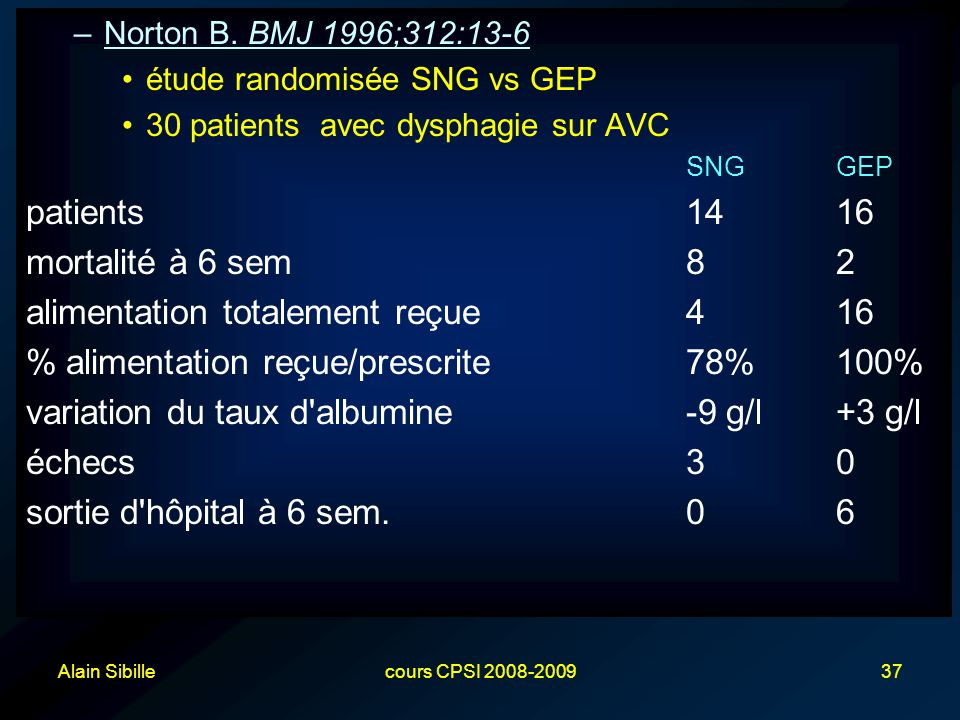 Alain Sibillecours CPSI 2008-200937 –Norton B. BMJ 1996;312:13-6 étude randomisée SNG vs GEP 30 patients avec dysphagie sur AVC SNGGEP patients1416 mo