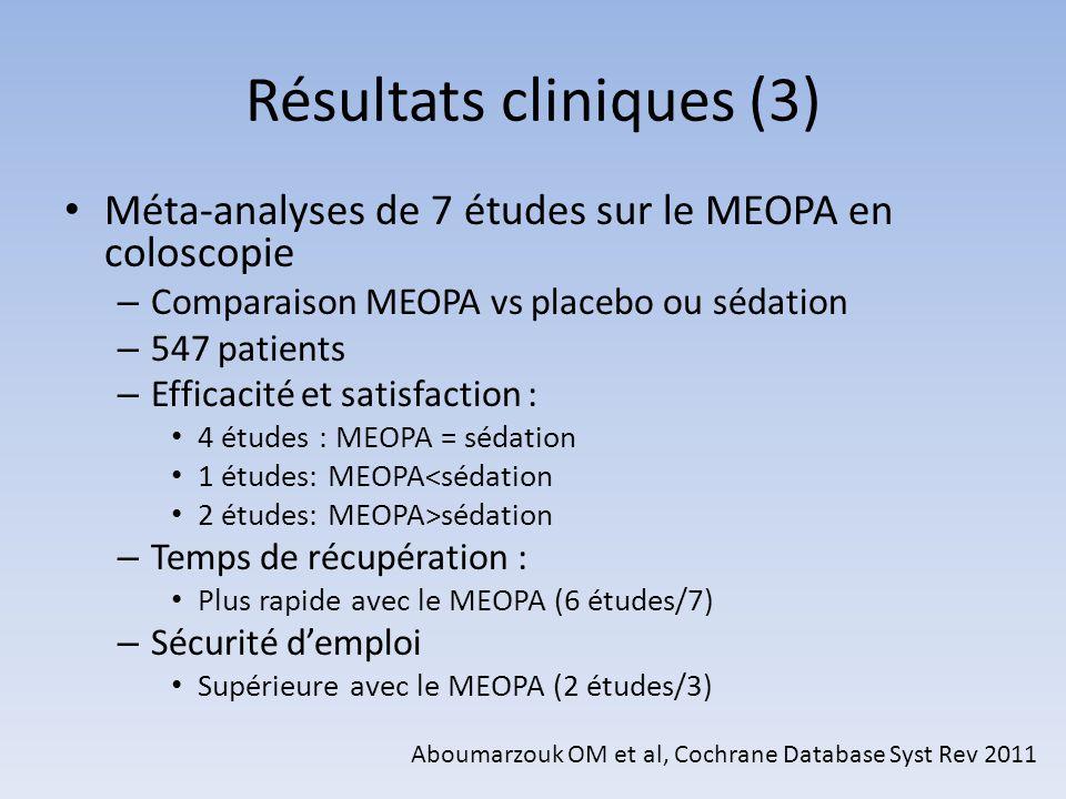 Résultats cliniques (3) Méta-analyses de 7 études sur le MEOPA en coloscopie – Comparaison MEOPA vs placebo ou sédation – 547 patients – Efficacité et