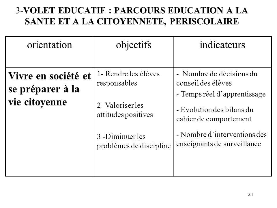 21 3-VOLET EDUCATIF : PARCOURS EDUCATION A LA SANTE ET A LA CITOYENNETE, PERISCOLAIRE orientationobjectifsindicateurs Vivre en société et se préparer