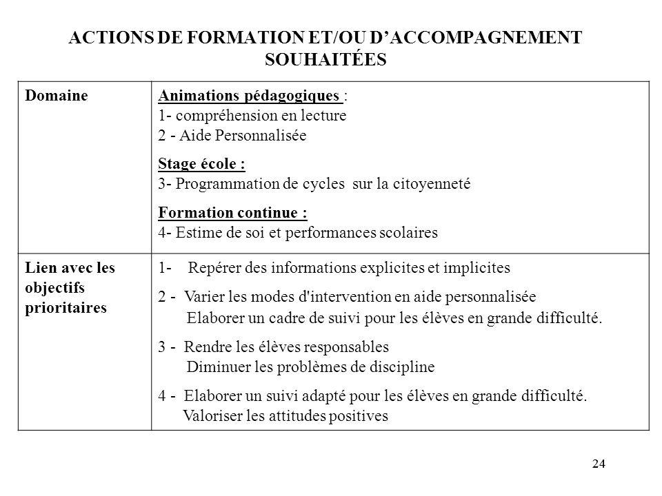 24 ACTIONS DE FORMATION ET/OU D'ACCOMPAGNEMENT SOUHAITÉES DomaineAnimations pédagogiques : 1- compréhension en lecture 2 - Aide Personnalisée Stage éc