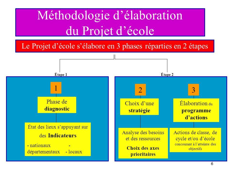 66 Méthodologie d'élaboration du Projet d'école Phase de diagnostic Élaboration du programme d'actions Choix d'une stratégie État des lieux s'appuyant