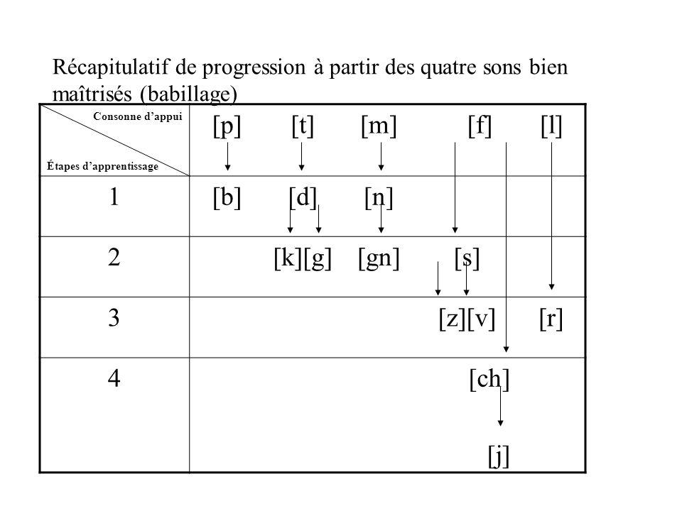 Récapitulatif de progression à partir des quatre sons bien maîtrisés (babillage) Consonne d'appui Étapes d'apprentissage [p][t][m] [f][l] 1[b][d][n] 2[k][g][gn][s] 3[z][v][r] 4[ch] [j]