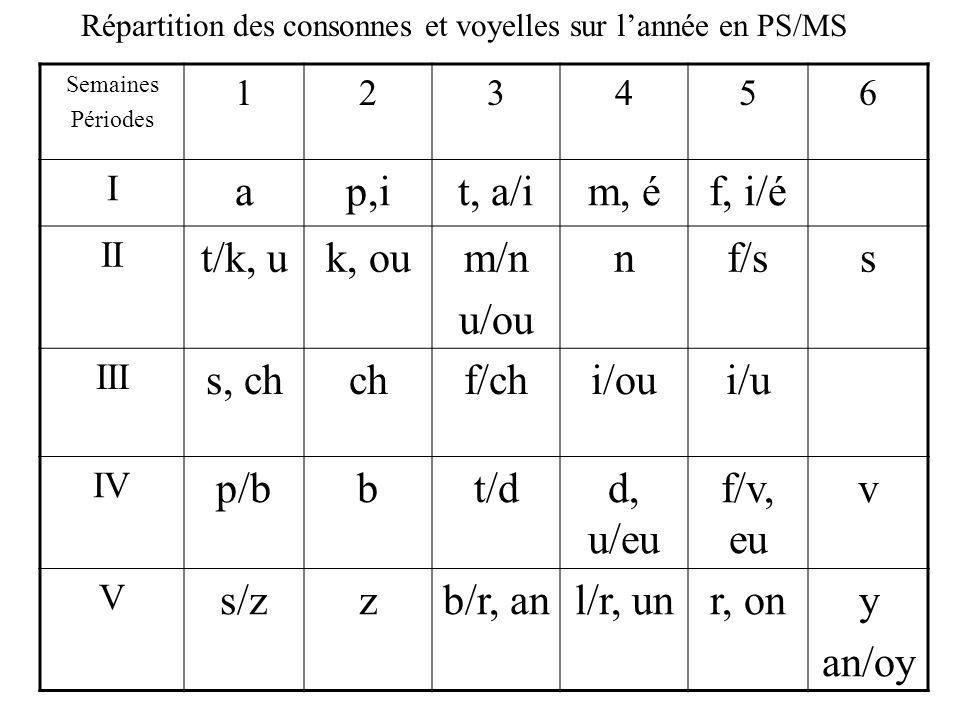 Répartition des consonnes et voyelles sur l'année en PS/MS Semaines Périodes 123456 I ap,it, a/im, éf, i/é II t/k, uk, oum/n u/ou nf/ss III s, chchf/chi/oui/u IV p/bbt/dd, u/eu f/v, eu v V s/zzb/r, anl/r, unr, ony an/oy