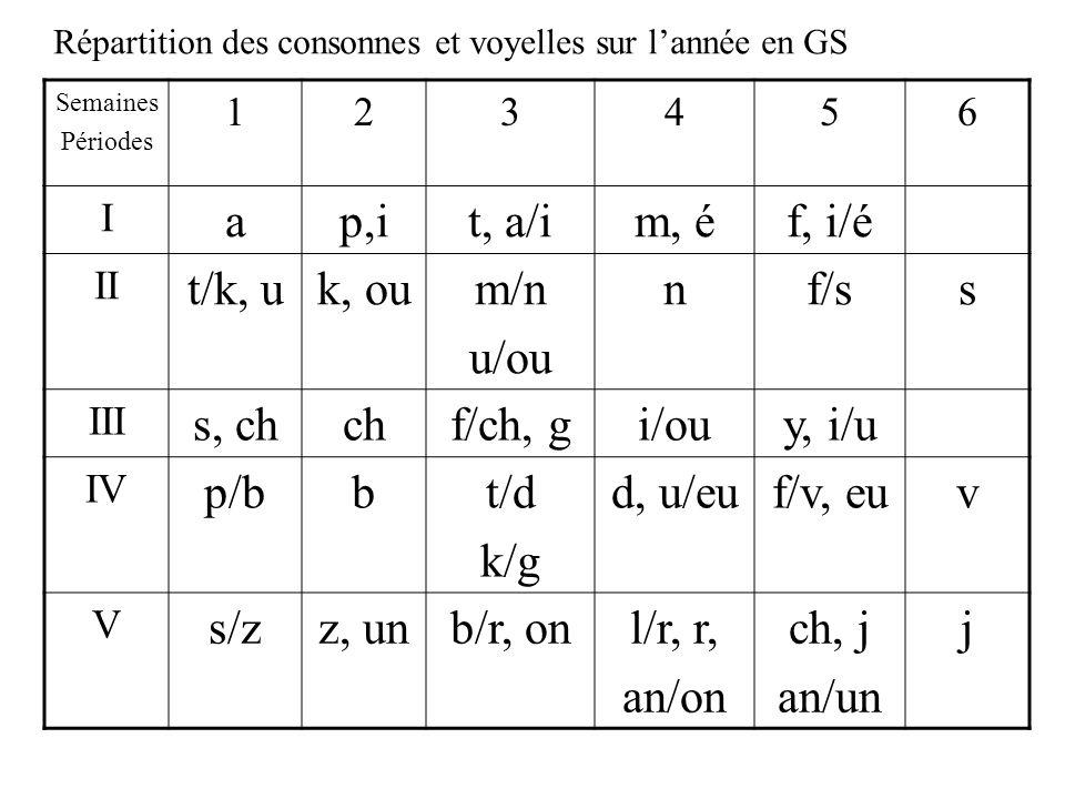 Répartition des consonnes et voyelles sur l'année en GS Semaines Périodes 123456 I ap,it, a/im, éf, i/é II t/k, uk, oum/n u/ou nf/ss III s, chchf/ch, gi/ouy, i/u IV p/bbt/d k/g d, u/euf/v, euv V s/zz, unb/r, onl/r, r, an/on ch, j an/un j