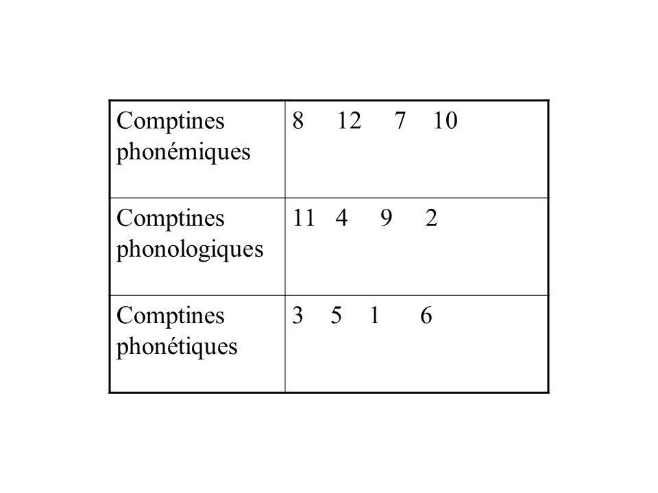 Comptines phonémiques 8 12 7 10 Comptines phonologiques 11 4 9 2 Comptines phonétiques 3 5 1 6