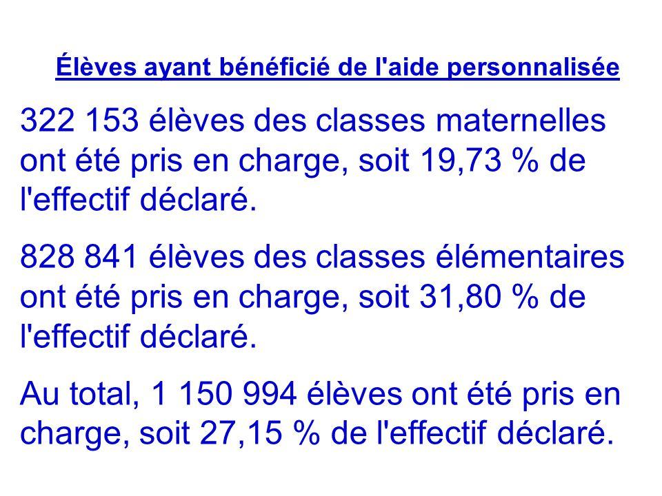 Élèves ayant bénéficié de l'aide personnalisée 322 153 élèves des classes maternelles ont été pris en charge, soit 19,73 % de l'effectif déclaré. 828