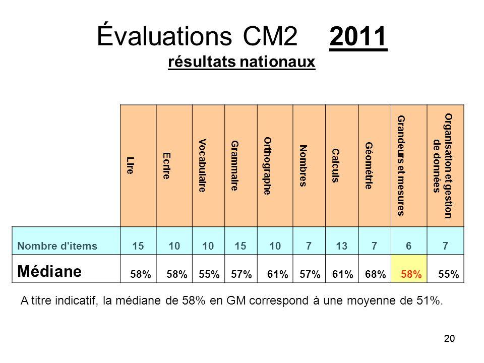 20 Évaluations CM2 2011 résultats nationaux Lire Ecrire Vocabulaire Grammaire Orthographe Nombres Calculs Géométrie Grandeurs et mesures Organisation