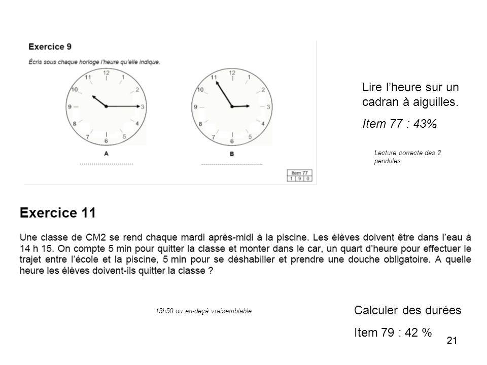 21 Lire l'heure sur un cadran à aiguilles. Item 77 : 43% Calculer des durées Item 79 : 42 % Lecture correcte des 2 pendules. 13h50 ou en-deçà vraisemb