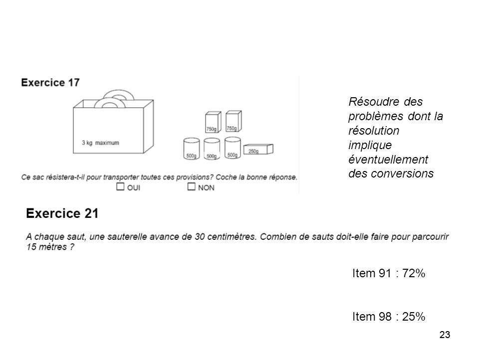 23 Résoudre des problèmes dont la résolution implique éventuellement des conversions Item 91 : 72% Item 98 : 25%