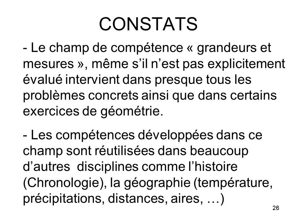 26 CONSTATS - Le champ de compétence « grandeurs et mesures », même s'il n'est pas explicitement évalué intervient dans presque tous les problèmes concrets ainsi que dans certains exercices de géométrie.
