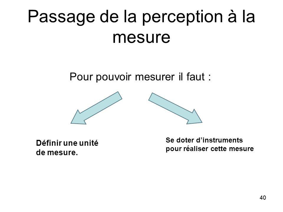 40 Passage de la perception à la mesure Pour pouvoir mesurer il faut : Définir une unité de mesure. Se doter d'instruments pour réaliser cette mesure