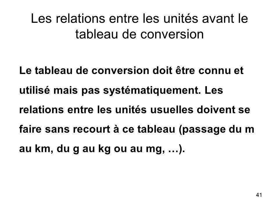 41 Les relations entre les unités avant le tableau de conversion Le tableau de conversion doit être connu et utilisé mais pas systématiquement. Les re