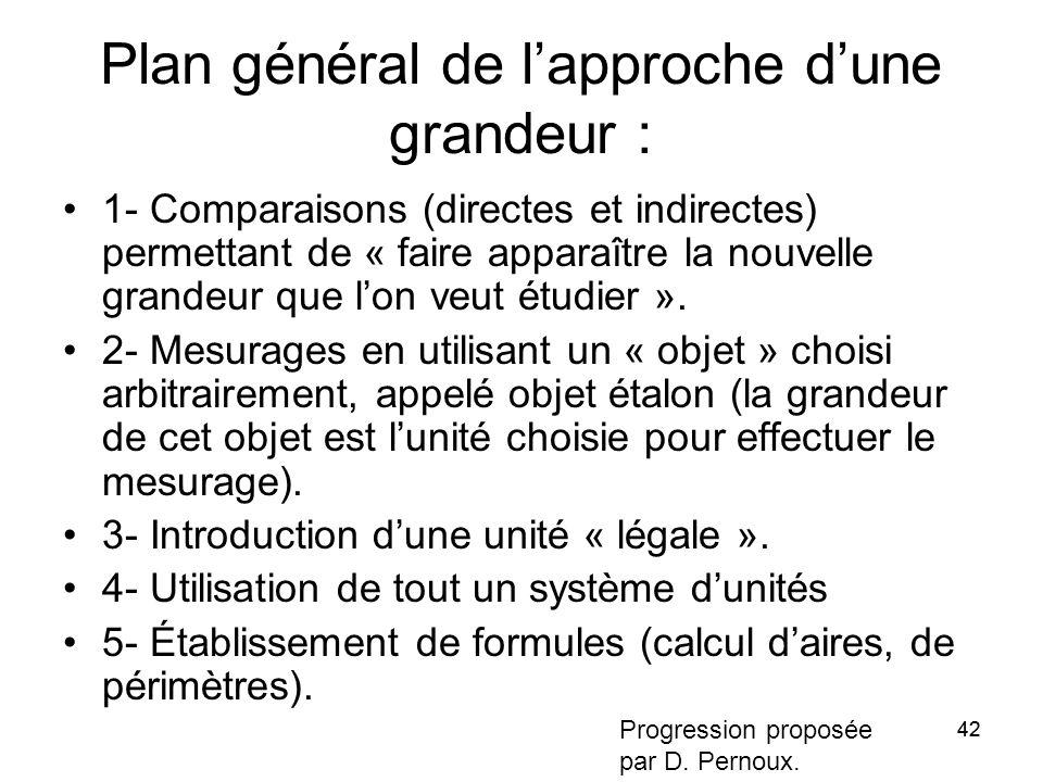 42 Plan général de l'approche d'une grandeur : 1- Comparaisons (directes et indirectes) permettant de « faire apparaître la nouvelle grandeur que l'on veut étudier ».