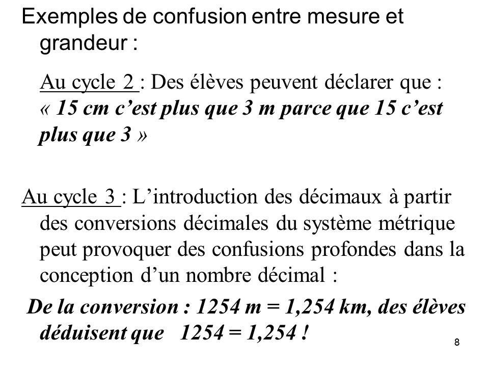 88 Exemples de confusion entre mesure et grandeur : Au cycle 2 : Des élèves peuvent déclarer que : « 15 cm c'est plus que 3 m parce que 15 c'est plus que 3 » Au cycle 3 : L'introduction des décimaux à partir des conversions décimales du système métrique peut provoquer des confusions profondes dans la conception d'un nombre décimal : De la conversion : 1254 m = 1,254 km, des élèves déduisent que 1254 = 1,254 !